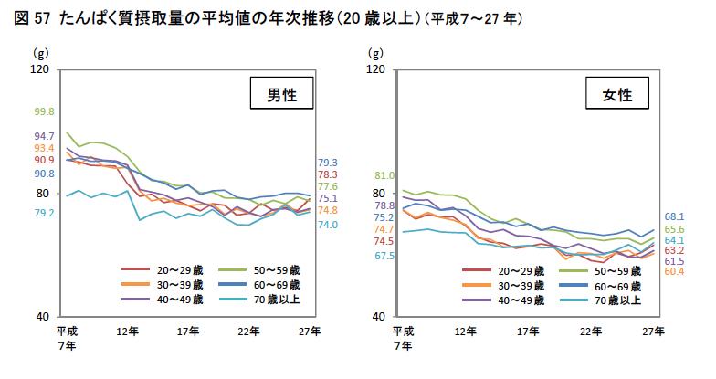 出典 厚生労働省 平成27年 国民健康・栄養調査結果の概要